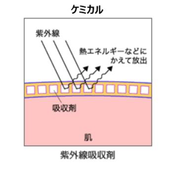 紫外線吸収剤